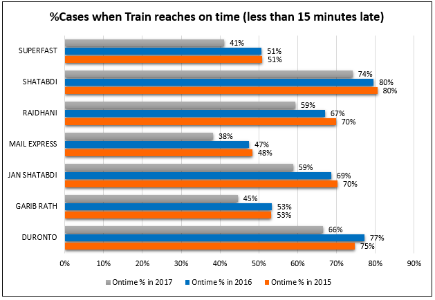 Train type wise graph